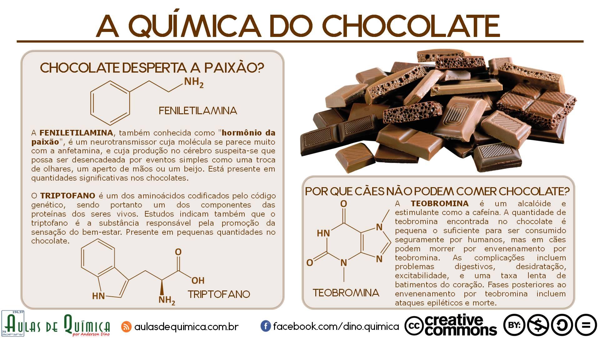 quimica_do_chocolate