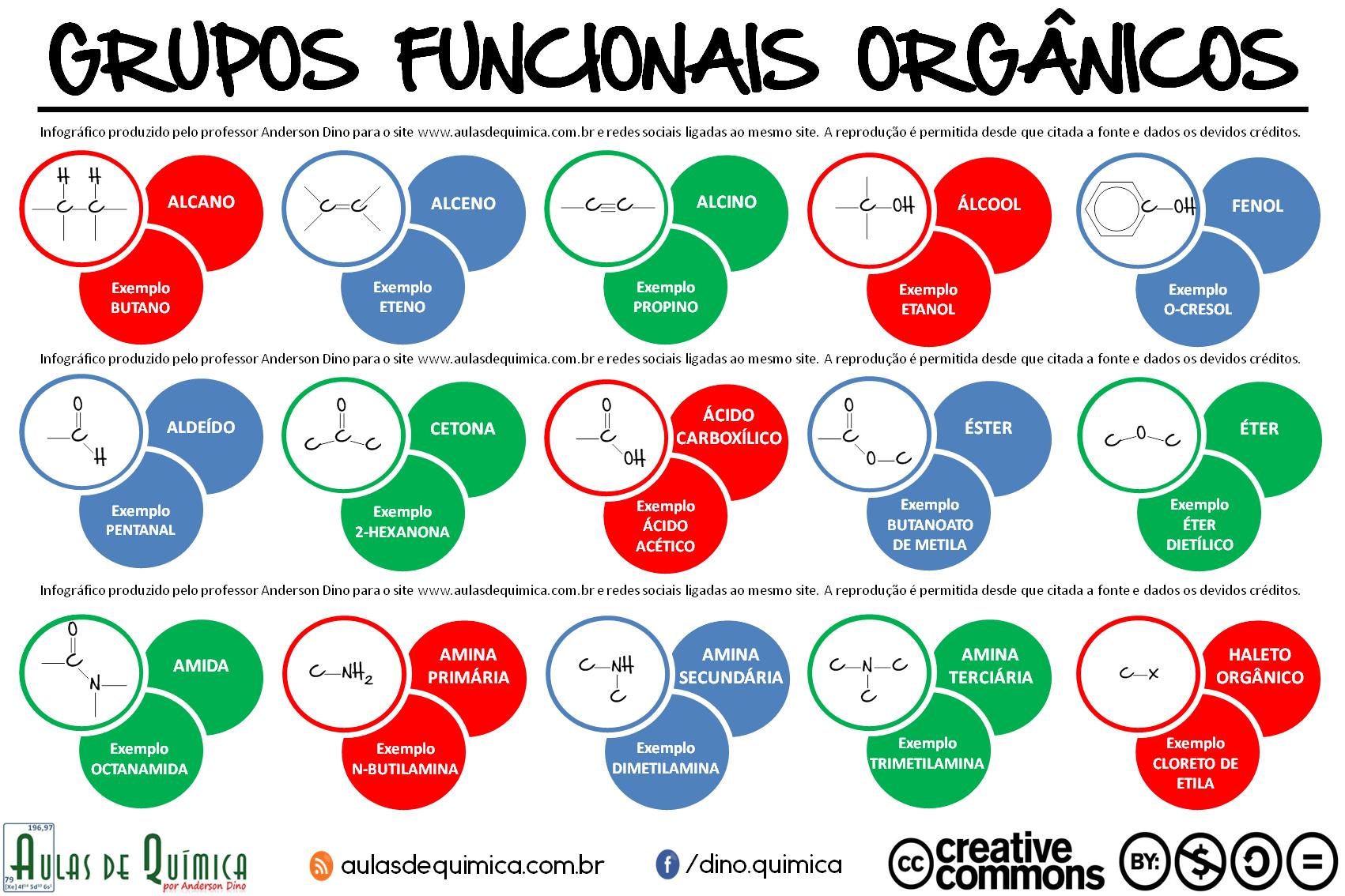 funcoes_organicas