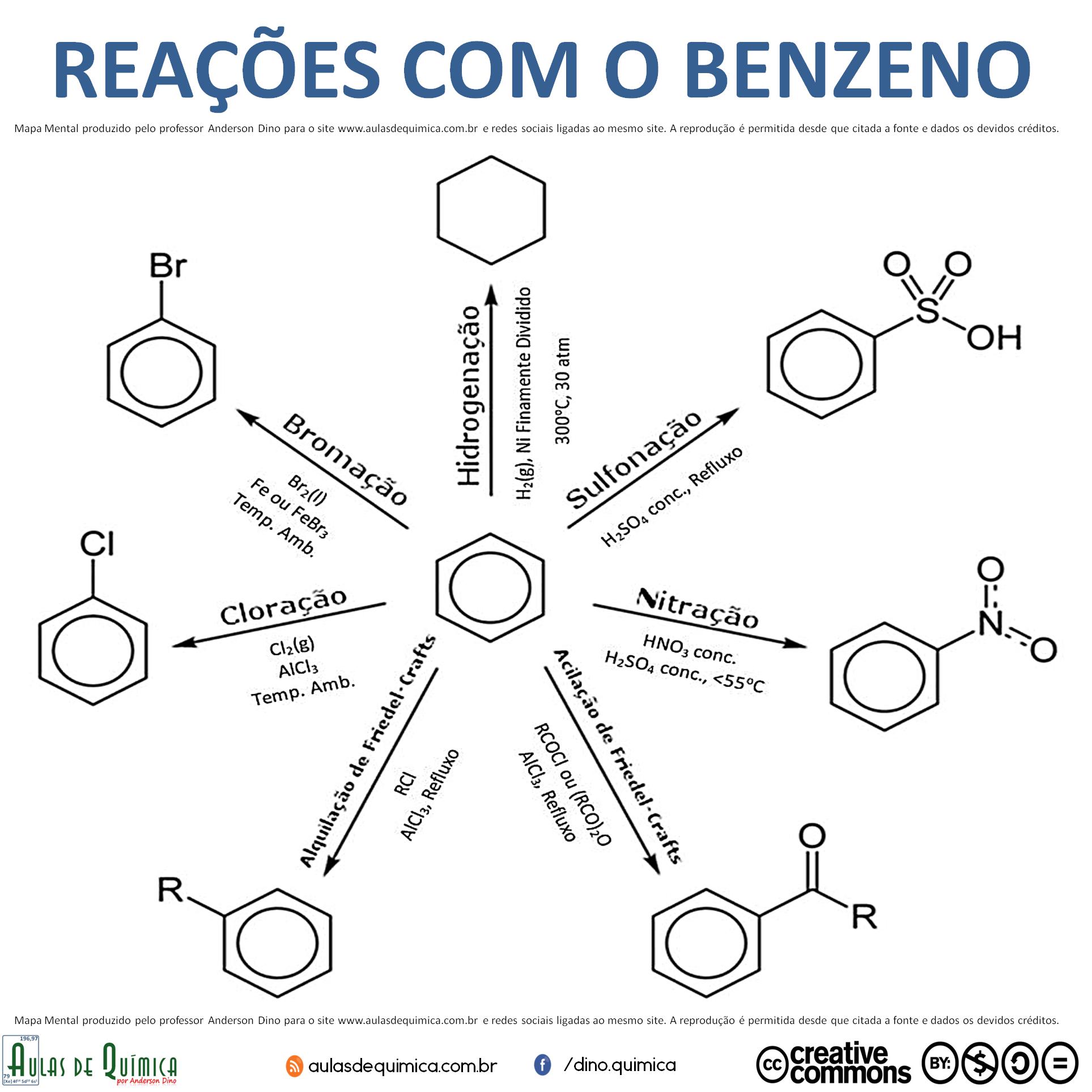 reacoes_com_o_benzeno