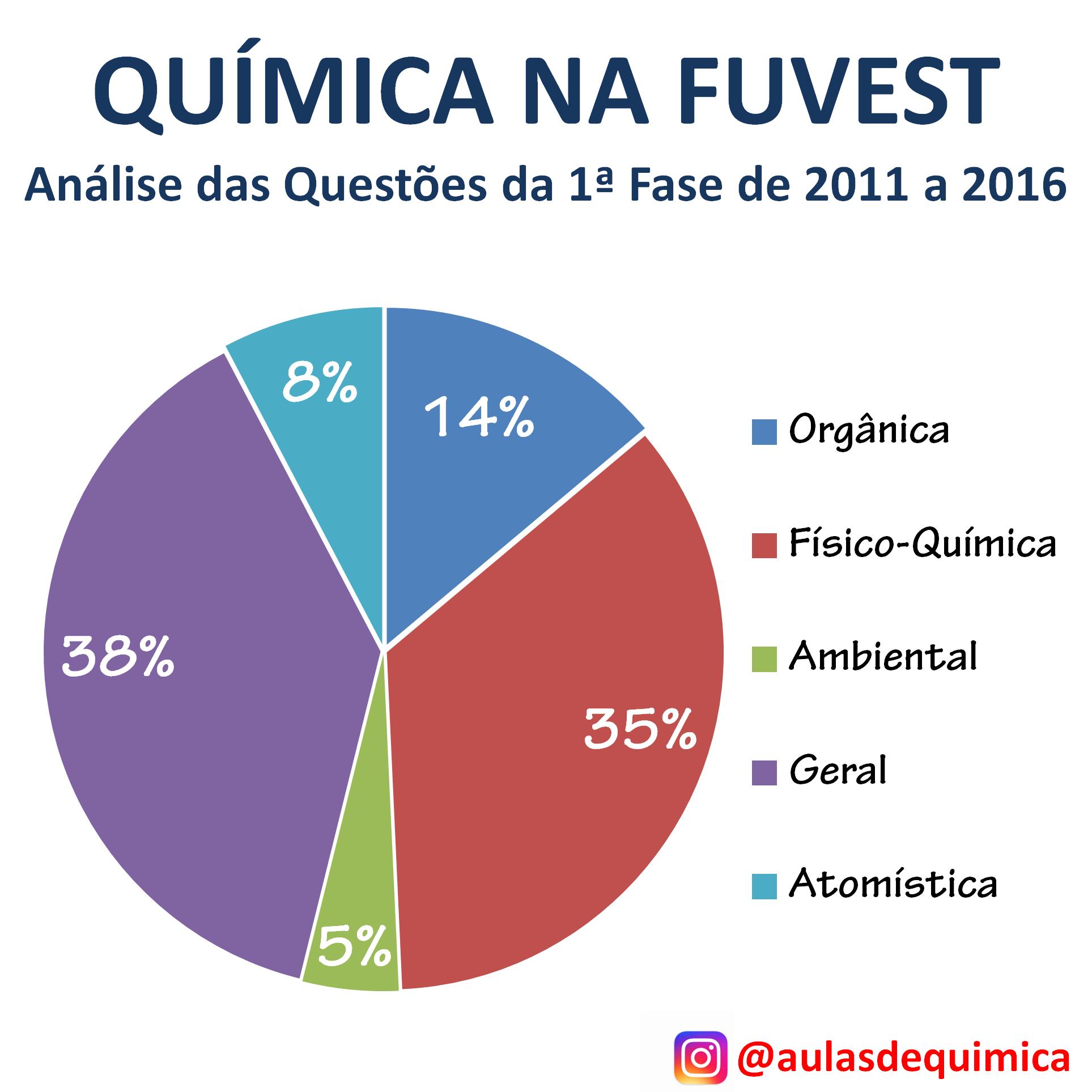 Estatística de Química na FUVEST - criado por Anderson Dino para o site Aulas de Química - www.aulasdequimica.com.br