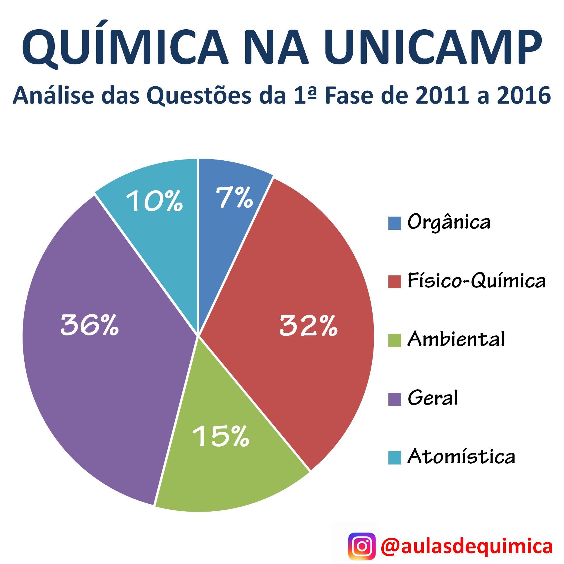 Química na UNICAMP - criado por Anderson Dino para o site Aulas de Química - www.aulasdequimica.com.br