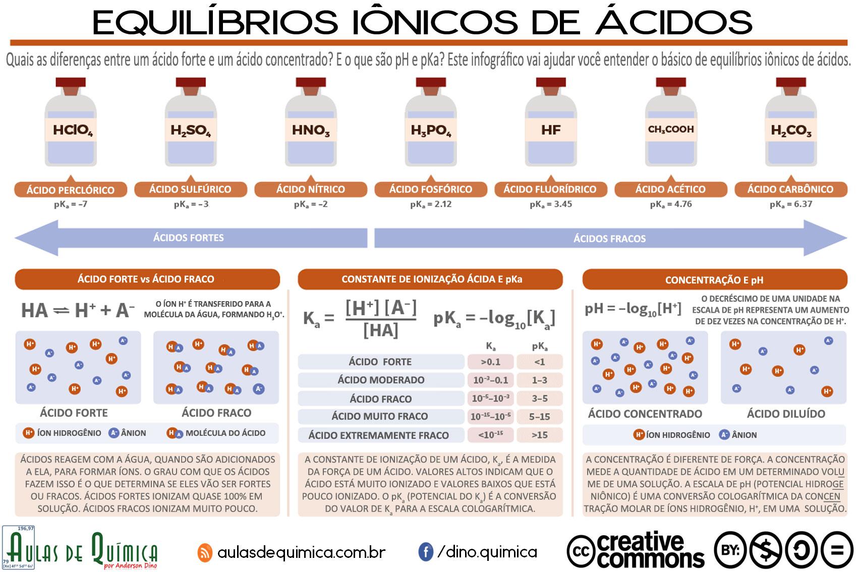 Equilíbrio Iônico de Ácidos - criado por Anderson Dino para o site Aulas de Química - www.aulasdequimica.com.br
