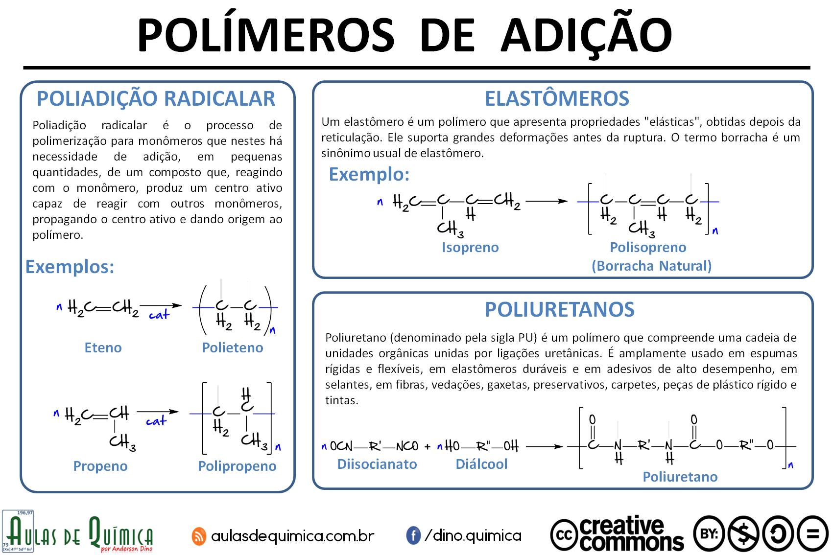Infográfico sobre Polímeros de Adição - criado por Anderson Dino para o site Aulas de Química - www.aulasdequimica.com.br