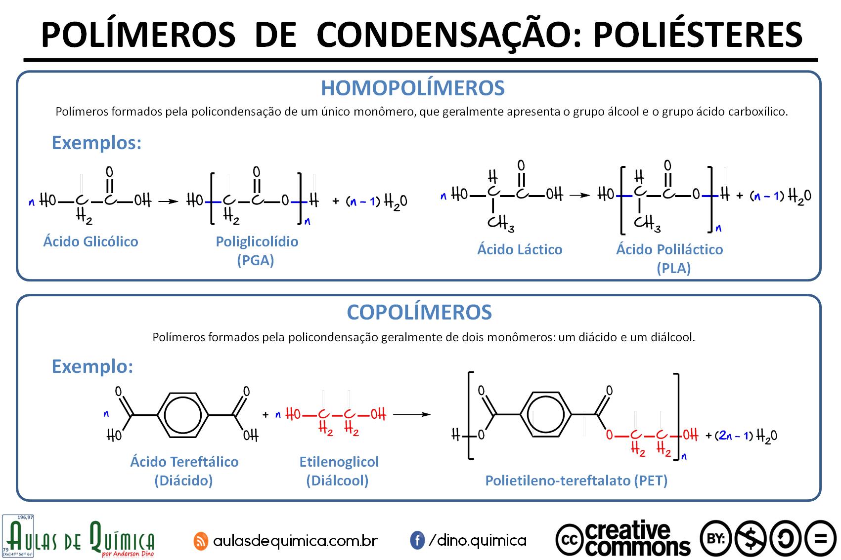 Infográfico sobre Poliésteres - criado por Anderson Dino para o site Aulas de Química - www.aulasdequimica.com.br