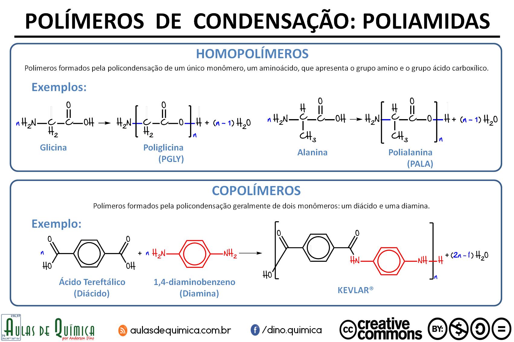Infográfico sobre as Poliamidas - criado por Anderson Dino para o site Aulas de Química - www.aulasdequimica.com.br